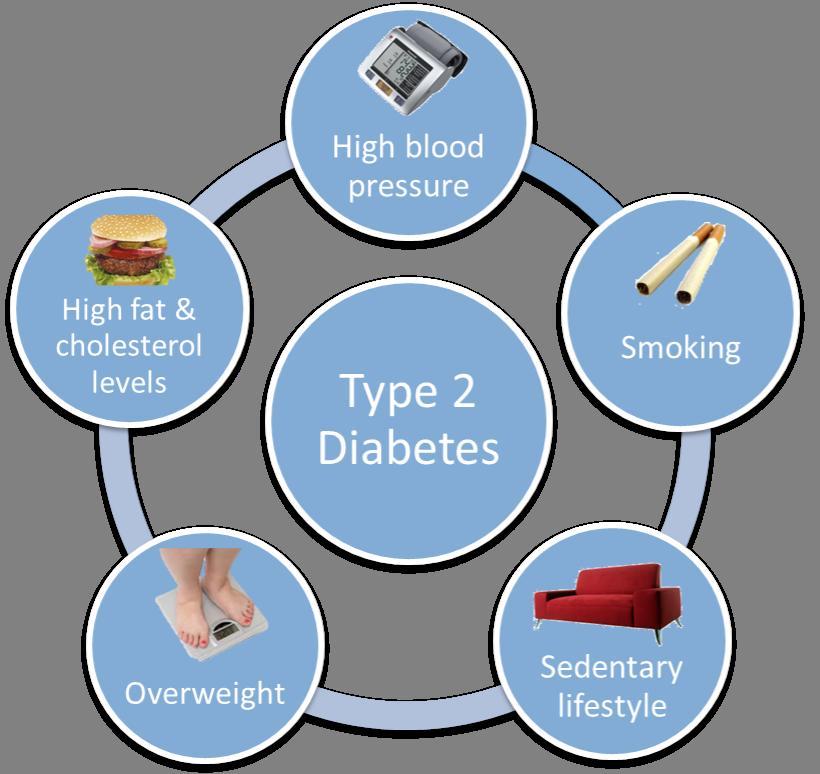 yếu tố nguy cơ mắc bệnh tiểu đường